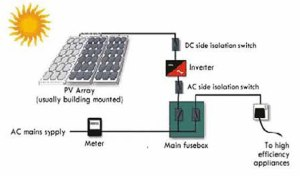 How Photovoltaic Cells Work
